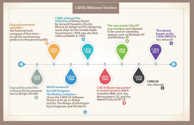 CATIA Infographic