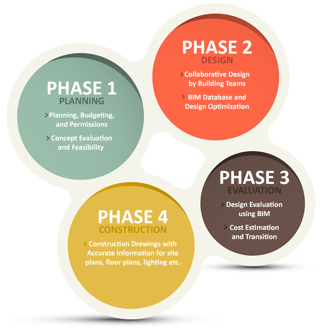 Phases of a Constructing Project