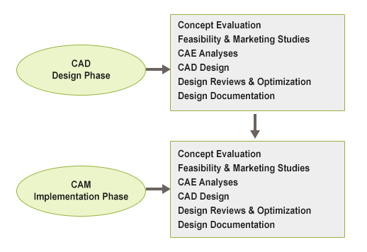 Phases of CAD and CAM