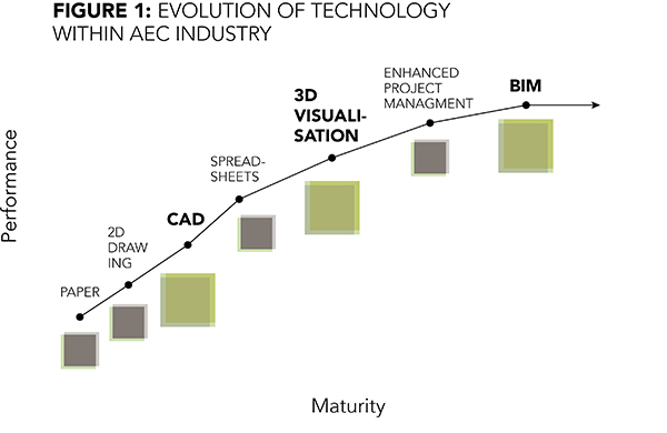 Evolution of Technology with AEC Industry
