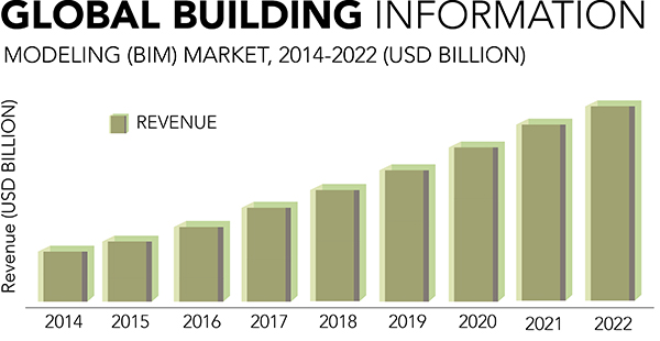 Projected growth of the global BIM market