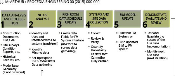 7D BIM Development Framework