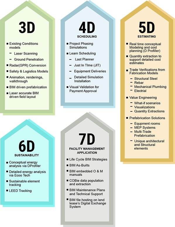 BIM Progression From 3D to 7D