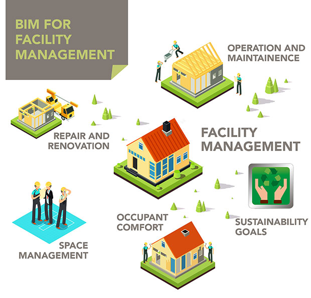 How Facility Management Challenges Can be Overcome by Adopting BIM