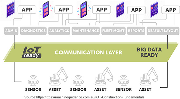 IOT Management, servicing, and repair