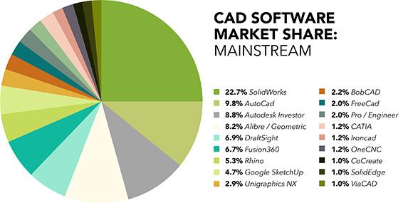 CAD Software Market share