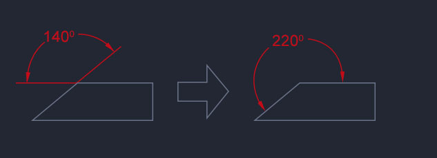 Angular Directions
