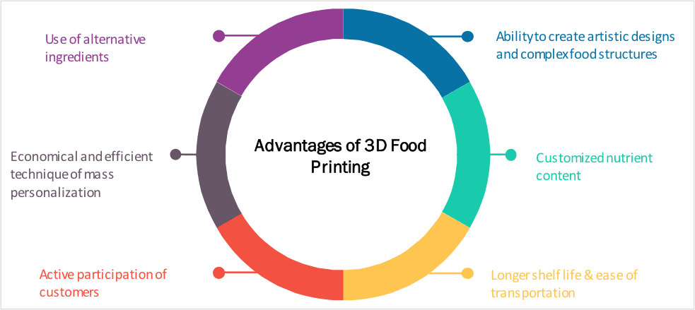 3d food printng