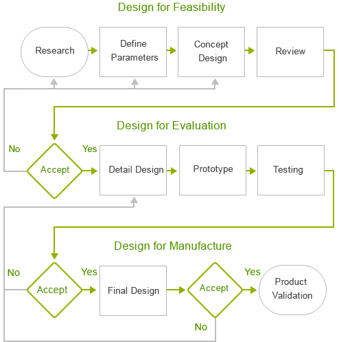 Product Design Process Map